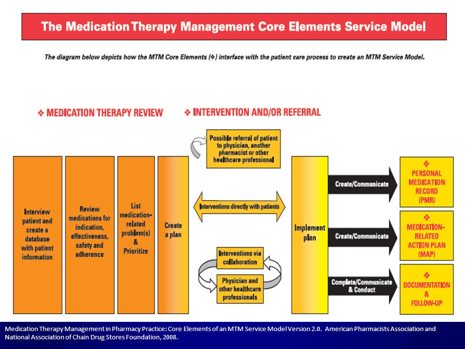 Medication Therapy Management in Pharmacy Practice: Core Elements of an MTM Service Model Version 2.0.