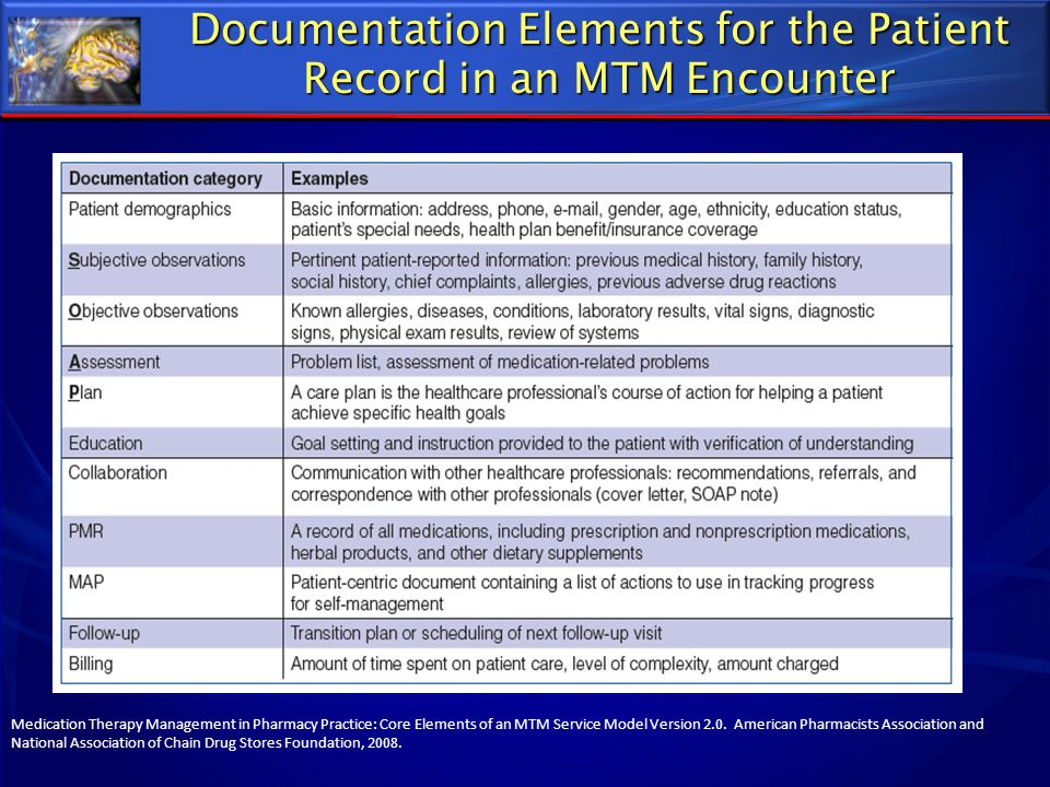 Documentation Elements for the Patient Record in an MTM Encounter