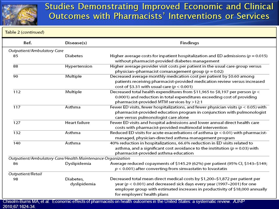 Studies Demonstrating Improved Economic and Clinical Outcomes with Pharmacists' Interventions or Services