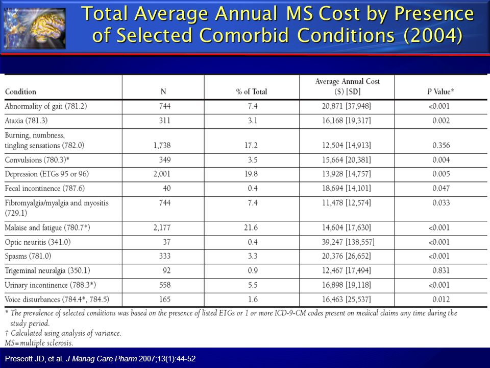 Total Average Annual MS Cost by Presence of Selected Comorbid Conditions (2004)
