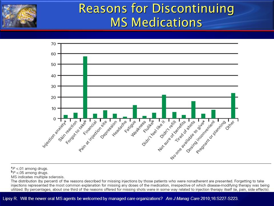 Reasons for Discontinuing MS Medications