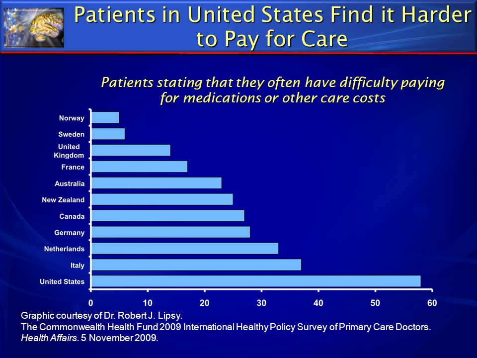 Patients in United States Find it Harder to Pay for Care Patients stating that they often have difficulty paying for medications or other care costs