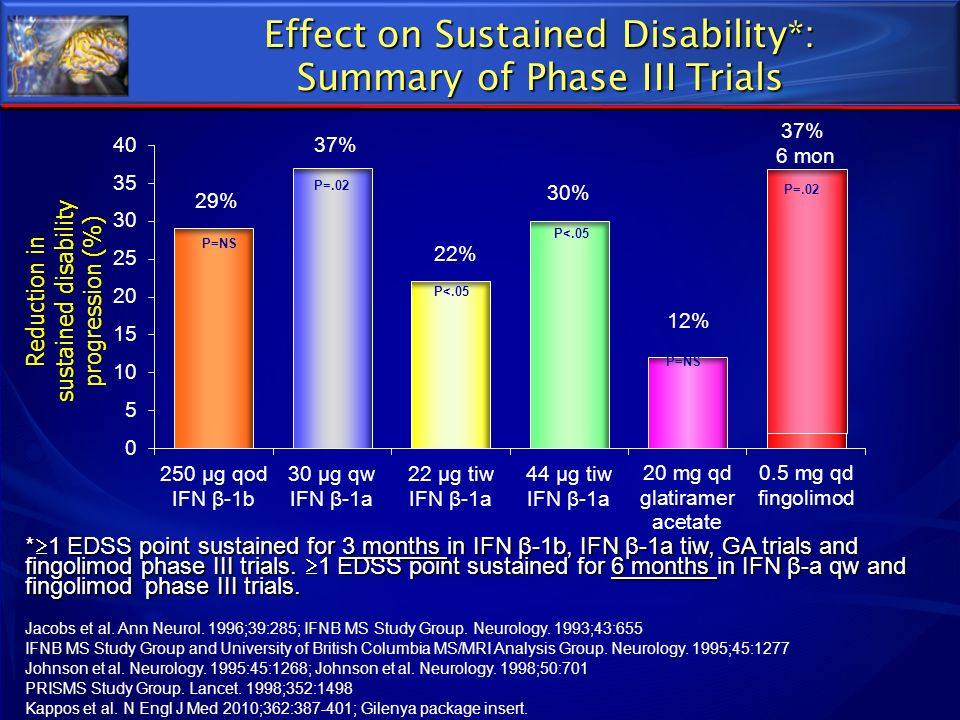 Effect on Sustained Disability*: Summary of Phase III Trials