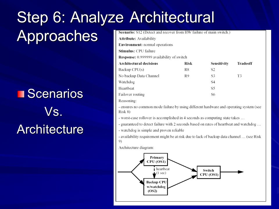 Step 6: Analyze Architectural Approaches