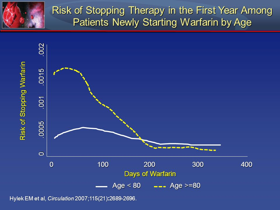 Risk of Stopping Therapy in the First Year Among