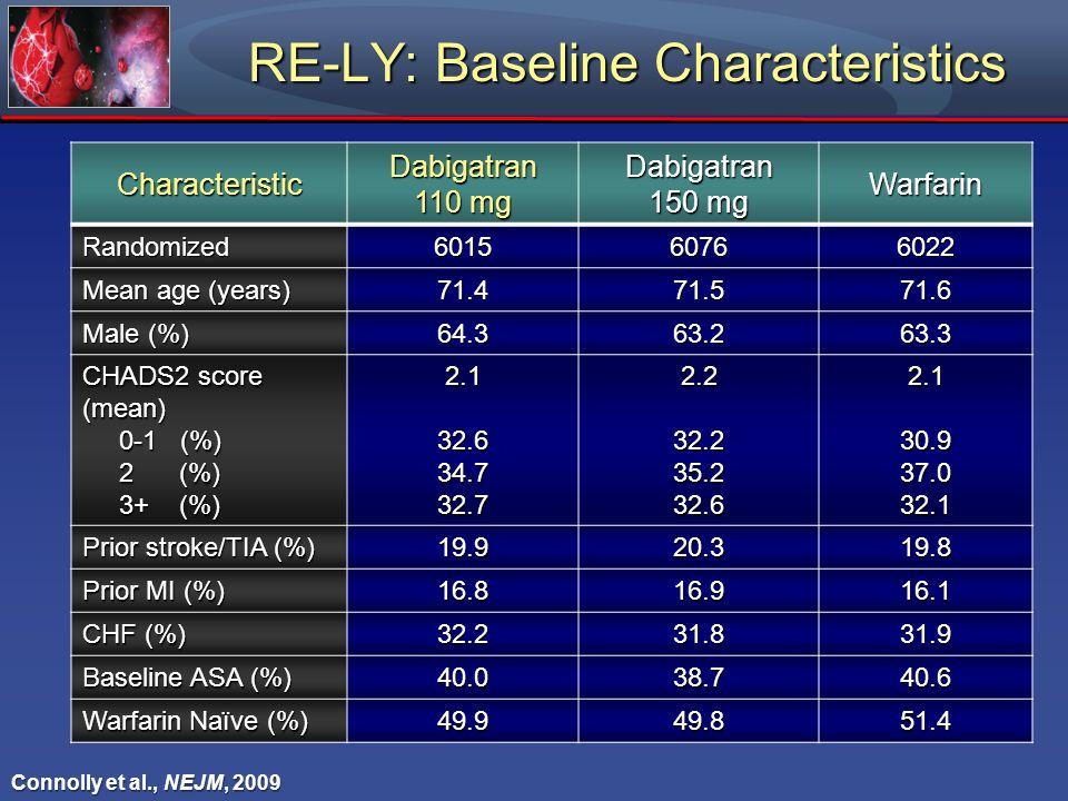 RE-LY: Baseline Characteristics