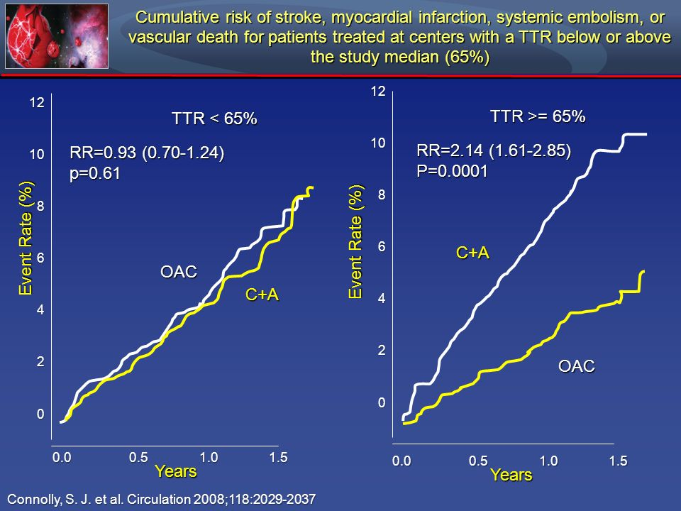 Cumulative risk of stroke, myocardial infarction, systemic embolism, or vascular death for patients treated at centers with a TTR below or above the study median (65%)