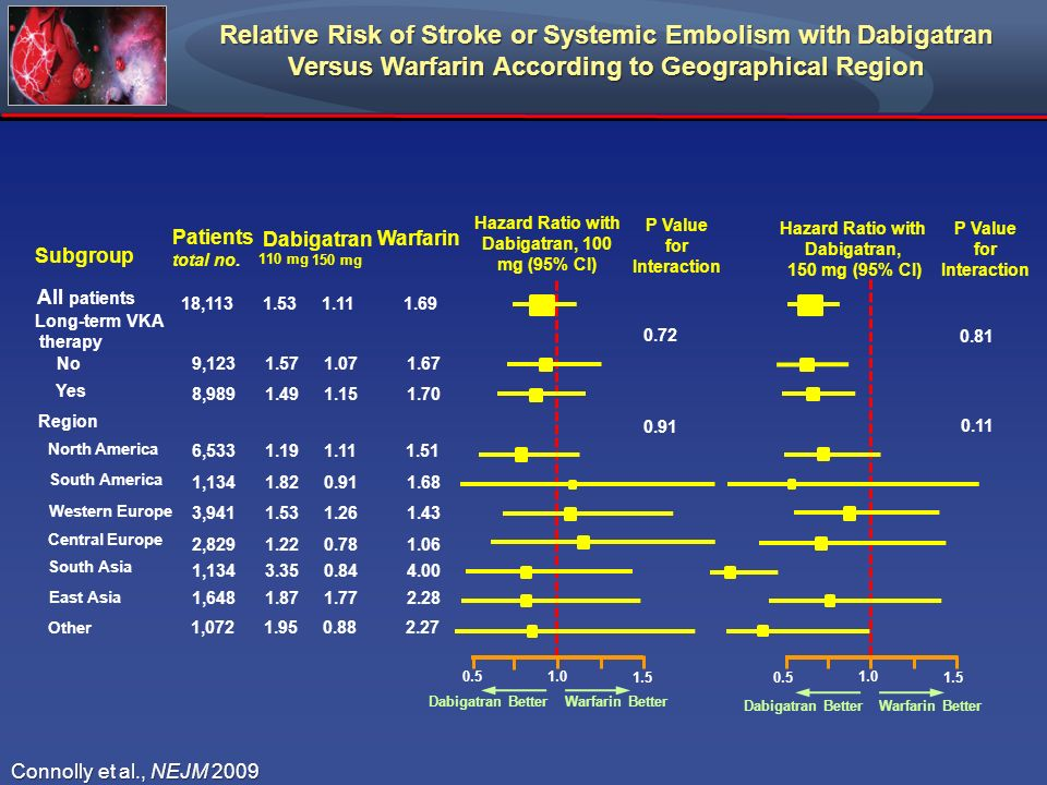 Relative Risk of Stroke or Systemic Embolism with Dabigatran Versus Warfarin According to Geographical Region