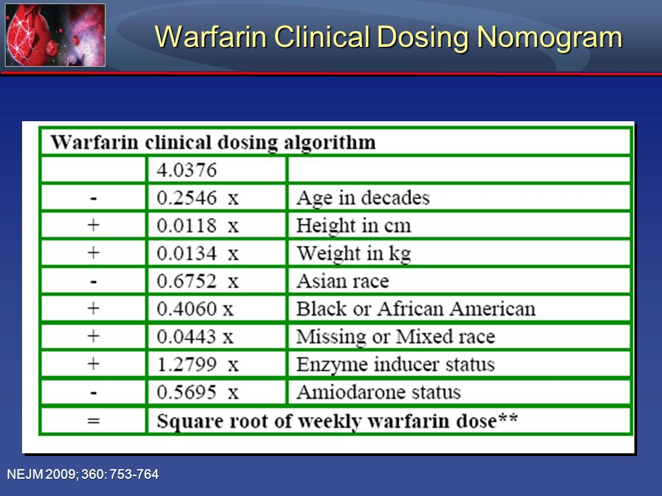Warfarin Clinical Dosing Nomogram