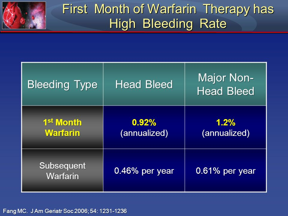First Month of Warfarin Therapy has High Bleeding Rate