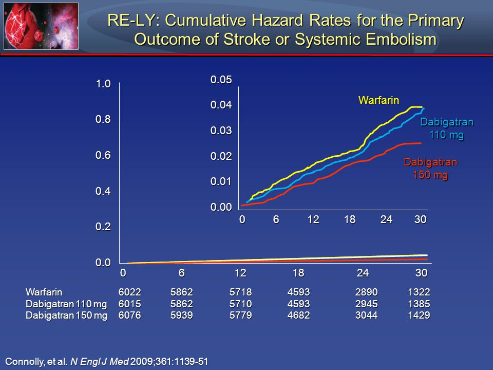 RE-LY: Cumulative Hazard Rates for the Primary Outcome of Stroke or Systemic Embolism