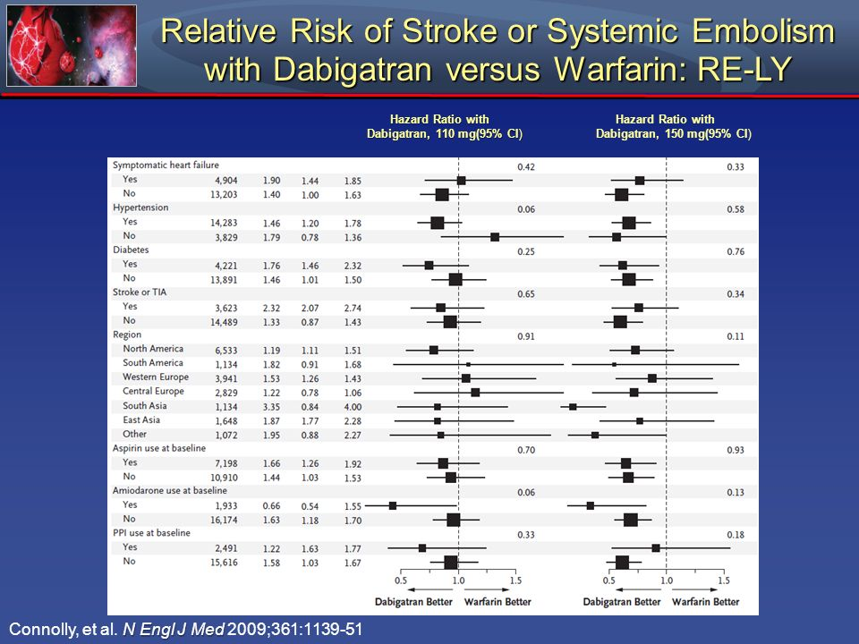 Relative Risk of Stroke or Systemic Embolism with Dabigatran versus Warfarin: RE-LY