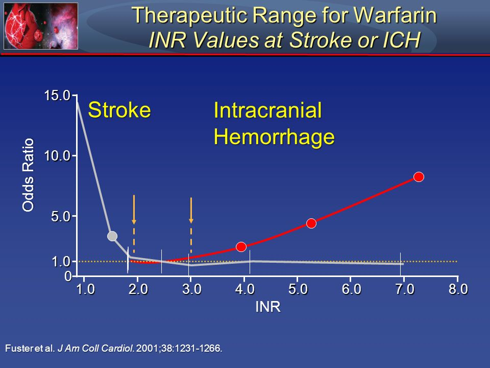 Therapeutic Range for Warfarin INR Values at Stroke or ICH