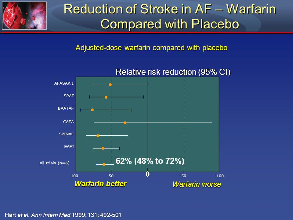 Reduction of Stroke in AF – Warfarin Compared with Placebo