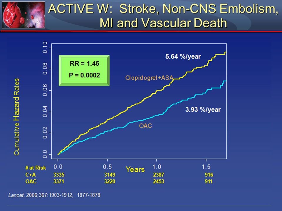 ACTIVE W: Stroke, Non-CNS Embolism, MI and Vascular Death