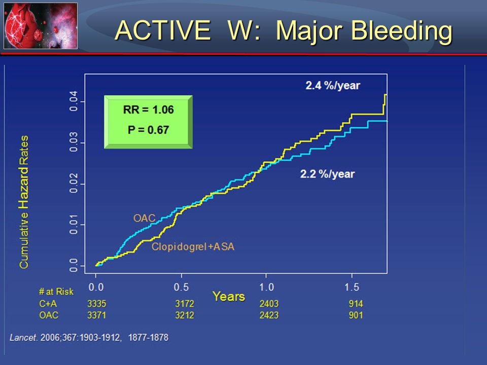 ACTIVE W: Major Bleeding