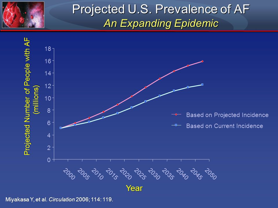 Projected U.S. Prevalence of AF An Expanding Epidemic