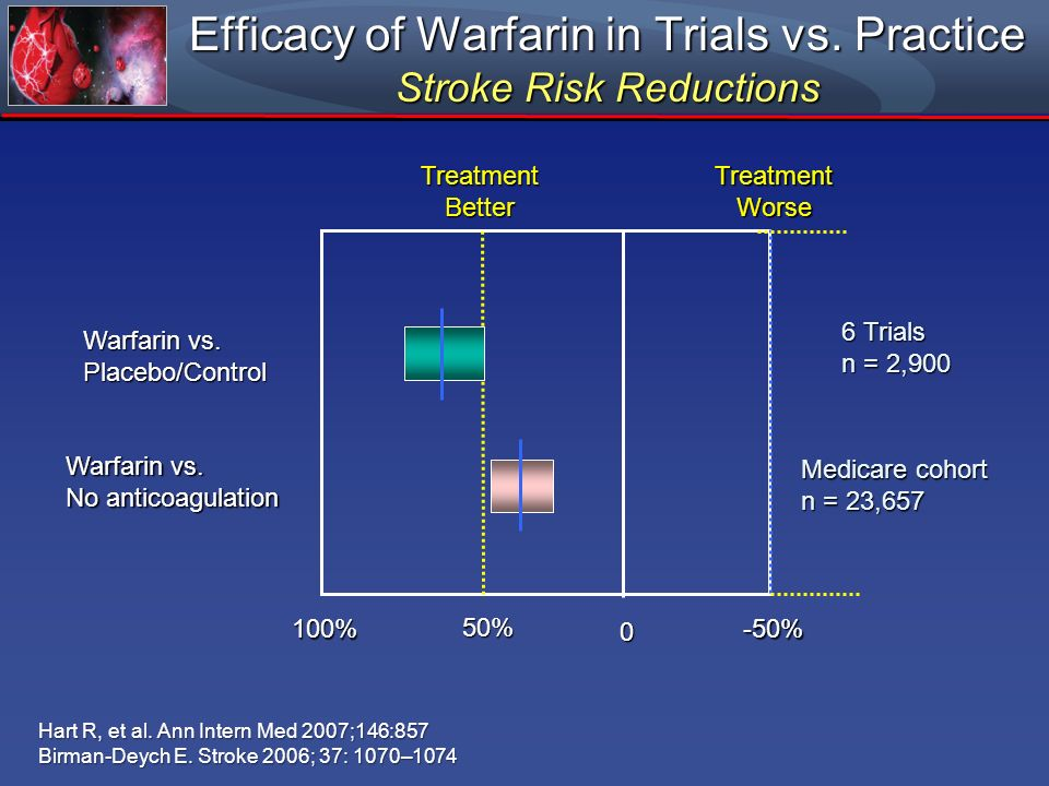 Efficacy of Warfarin in Trials vs. Practice Stroke Risk Reductions