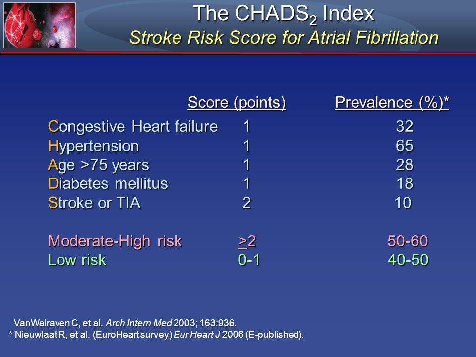Stroke Risk Score for Atrial Fibrillation