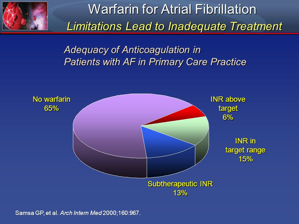 Warfarin for Atrial Fibrillation Limitations Lead to Inadequate Treatment