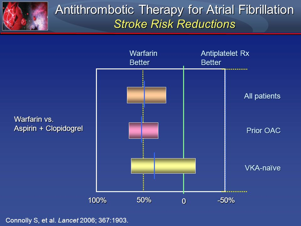Antithrombotic Therapy for Atrial Fibrillation Stroke Risk Reductions