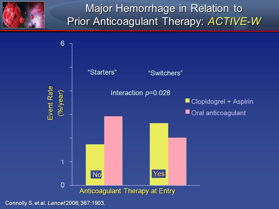 Major Hemorrhage in Relation to Prior Anticoagulant Therapy: ACTIVE-W
