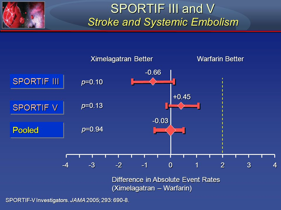 SPORTIF III and V Stroke and Systemic Embolism