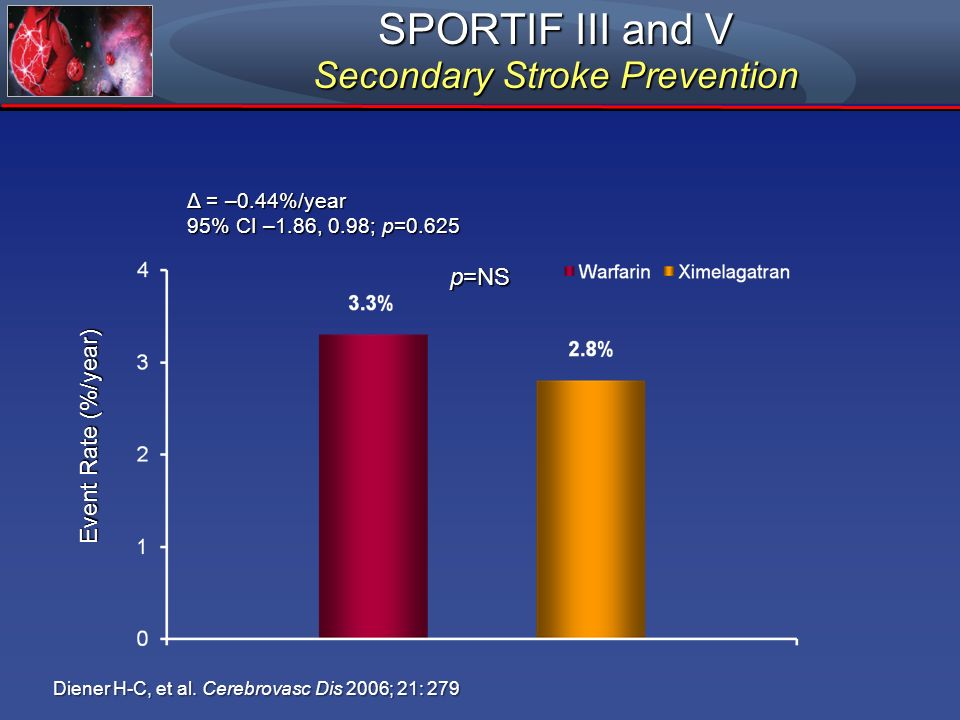 SPORTIF III and V Secondary Stroke Prevention