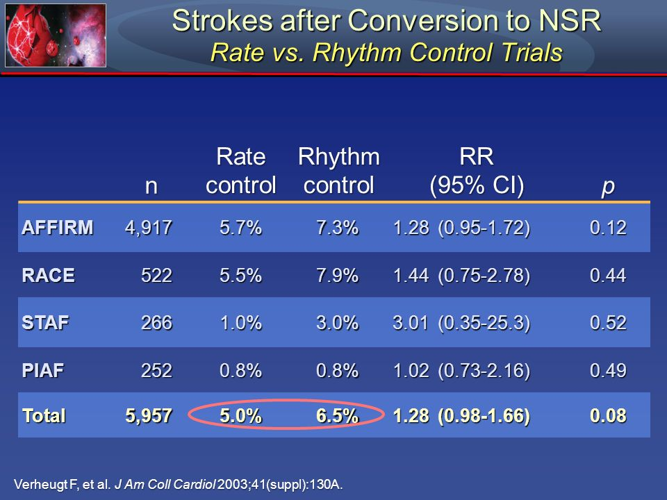 Strokes after Conversion to NSR Rate vs. Rhythm Control Trials