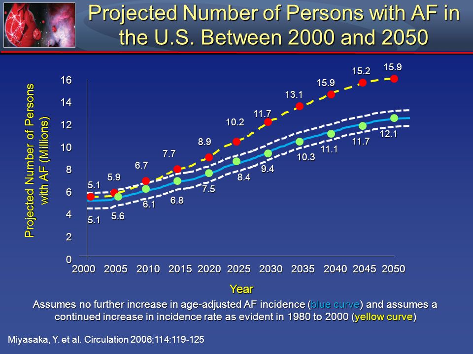 Projected Number of Persons with AF in the U.S. Between 2000 and 2050