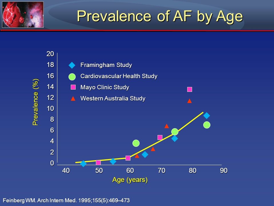 Prevalence of AF by Age 20 18 16 14 12 10 8 Prevalence (%) 6 4 2
