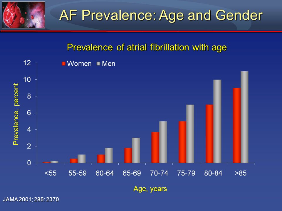 AF Prevalence: Age and Gender