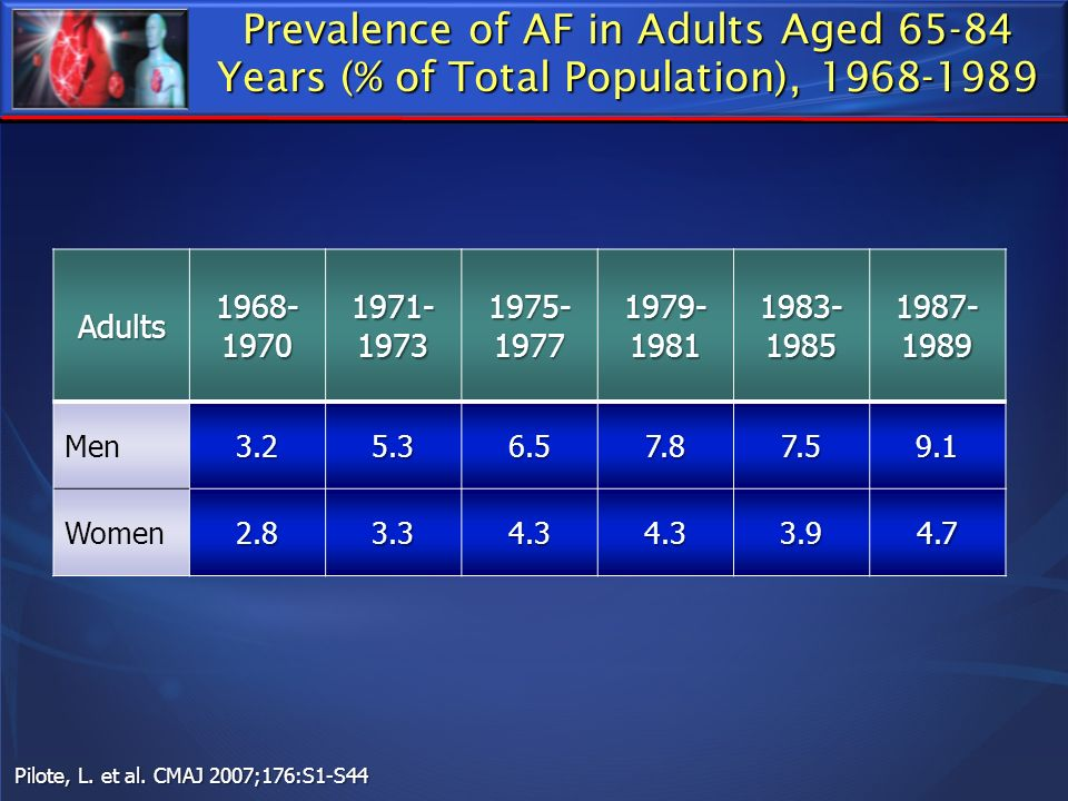 Prevalence of AF in Adults Aged 65-84 Years (% of Total Population), 1968-1989