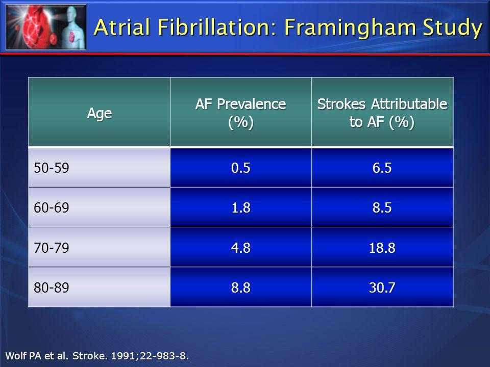 Atrial Fibrillation: Framingham Study