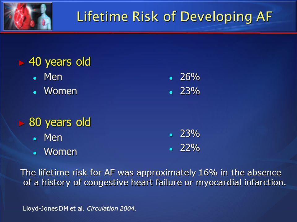 Lifetime Risk of Developing AF