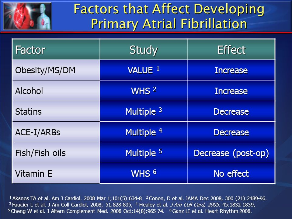 Factors that Affect Developing Primary Atrial Fibrillation