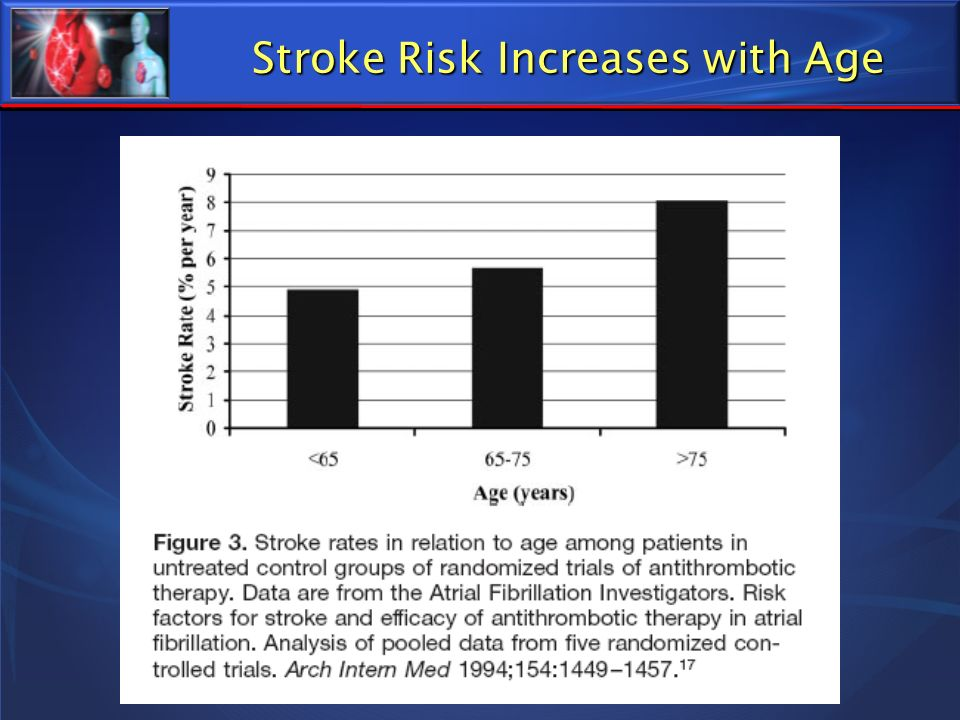 Stroke Risk Increases with Age