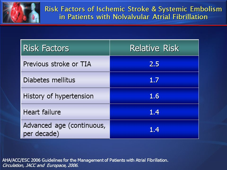 Risk Factors Relative Risk
