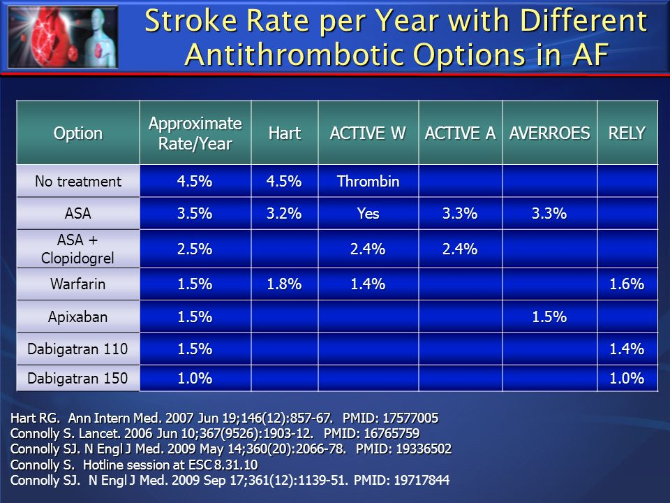 Stroke Rate per Year with Different Antithrombotic Options in AF