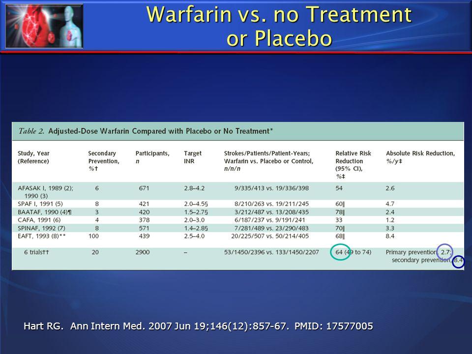 Warfarin vs. no Treatment or Placebo