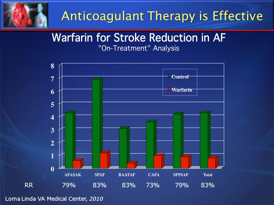 Anticoagulant Therapy is Effective