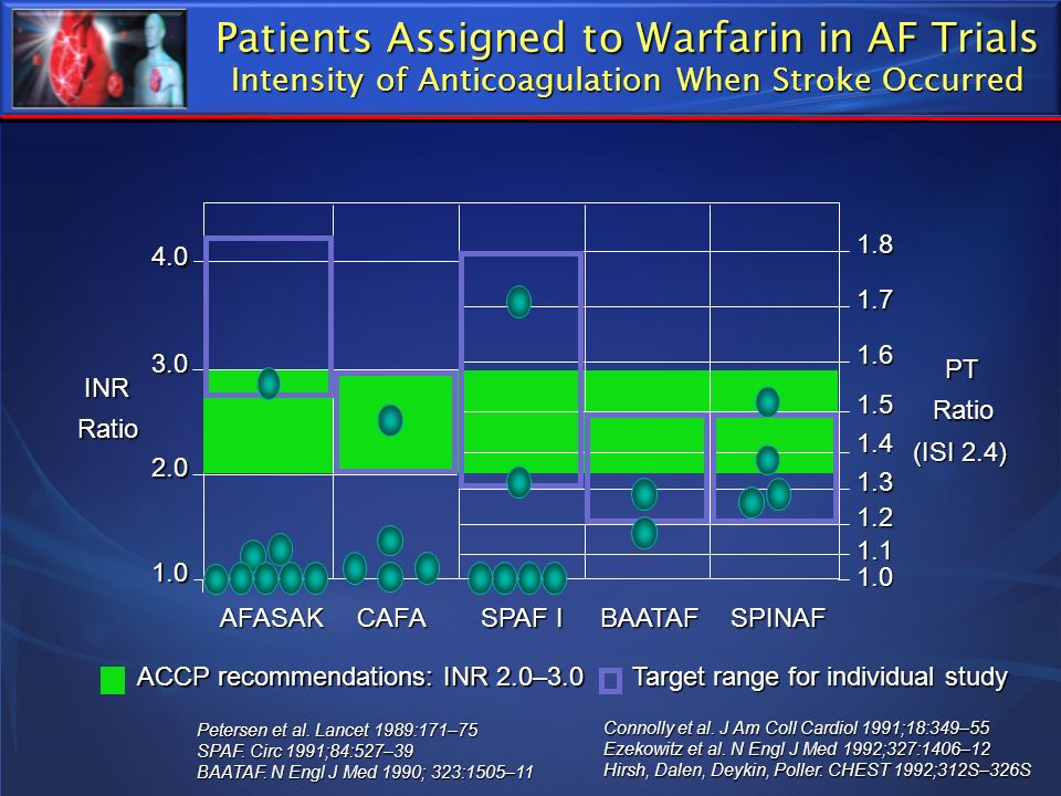 Patients Assigned to Warfarin in AF Trials Intensity of Anticoagulation When Stroke Occurred