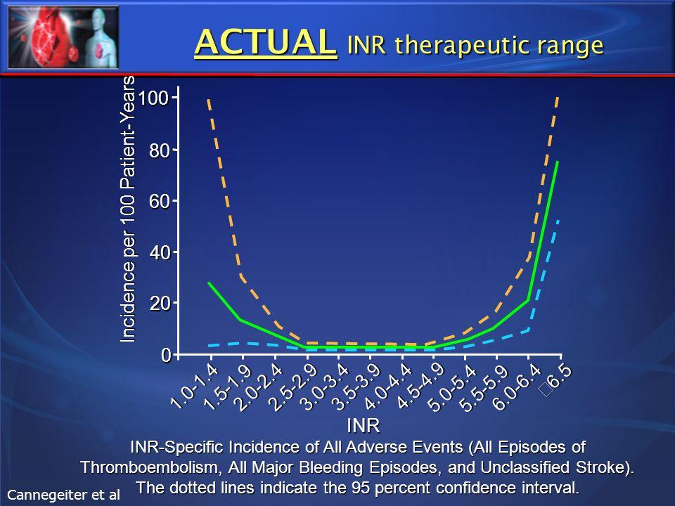 ACTUAL INR therapeutic range