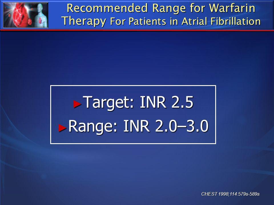 Target: INR 2.5 Range: INR 2.0–3.0