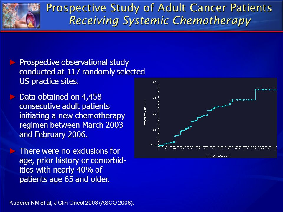 Prospective Study of Adult Cancer Patients Receiving Systemic Chemotherapy