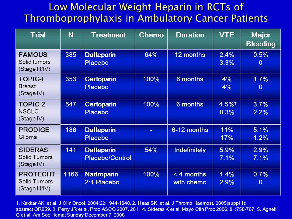 Low Molecular Weight Heparin in RCTs of Thromboprophylaxis in Ambulatory Cancer Patients