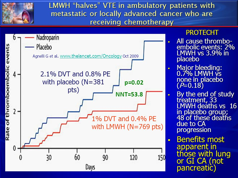 2.1% DVT and 0.8% PE with placebo (N=381 pts)