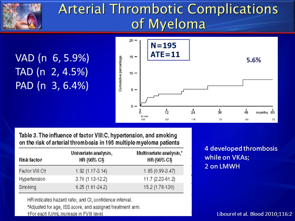 Arterial Thrombotic Complications of Myeloma