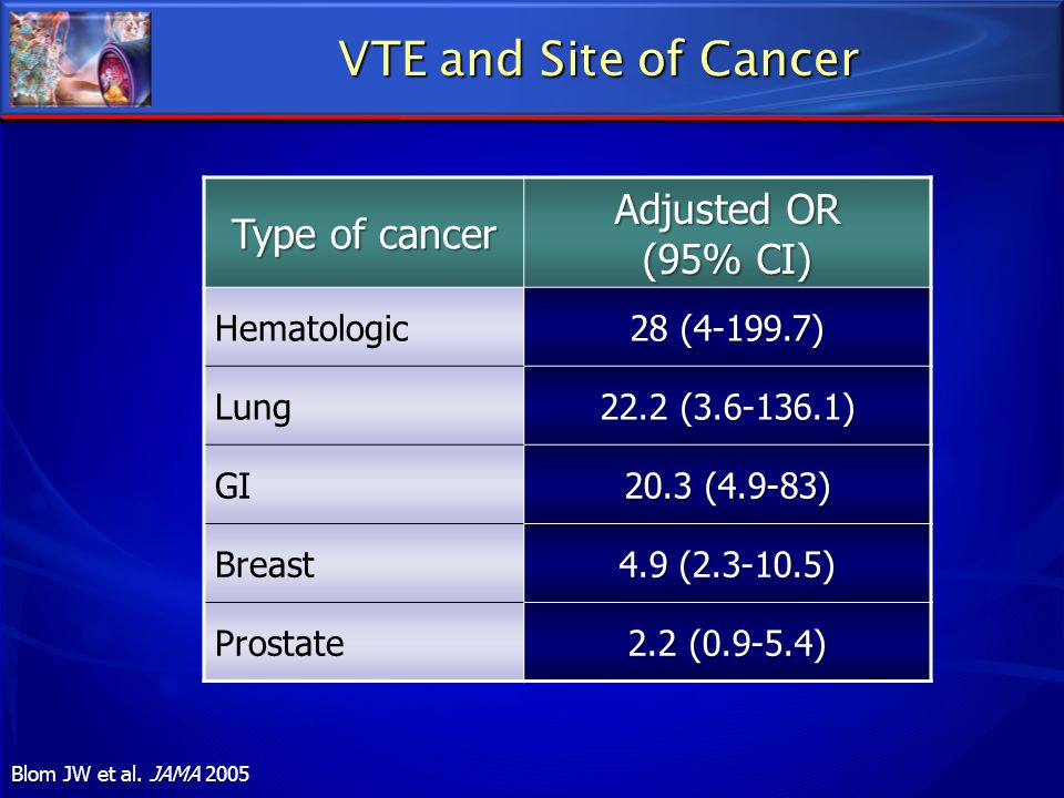 VTE and Site of Cancer Adjusted OR Type of cancer (95% CI) Hematologic