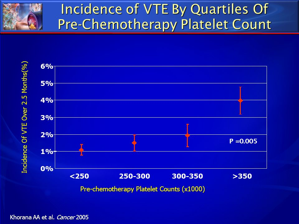 Incidence of VTE By Quartiles Of Pre-Chemotherapy Platelet Count